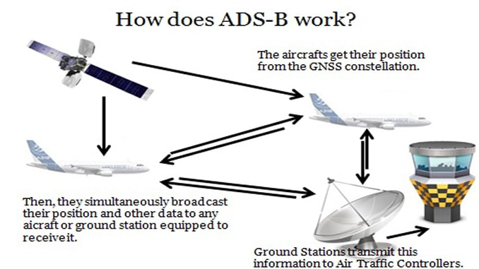 The Case for Low Power ADS-B for Drones