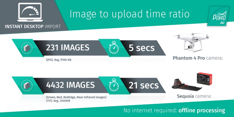 Pix4D Pix4Dag, Pix4Dmapper, Pix4D software