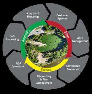 Figure 1 – Enterprise Solutions – Workflow