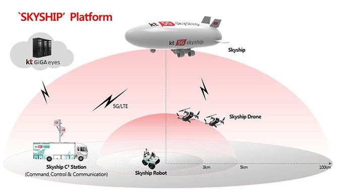 SKYSHIP Platform's Four Major Components