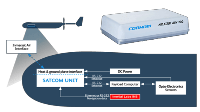 AirSatOne Successfully Tests Satcom Connectivity For Beyond Line of Sight (BLOS) Operations