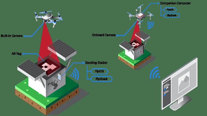 Advanced Precision Landing for Prosumer Drones for Enterprise Applications