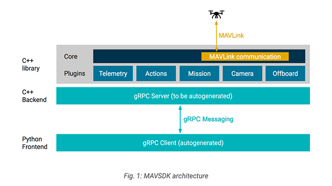 Auterion Announces MAVSDK Software Development Kit for the Drone Communications Protocol MAVLink