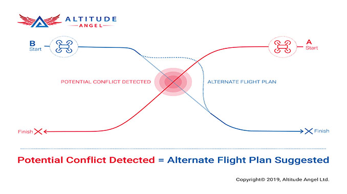 Altitude Angel Launches Second Phase Of It's 'Game-Changing' Conflict Resolution Service – Tactical Deconfliction