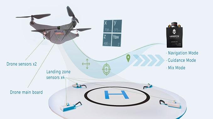 Lolas & Veronte Autopilot Integration To Secure Precise Autonomous Landings